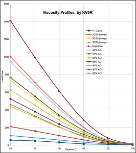 viscosity chart