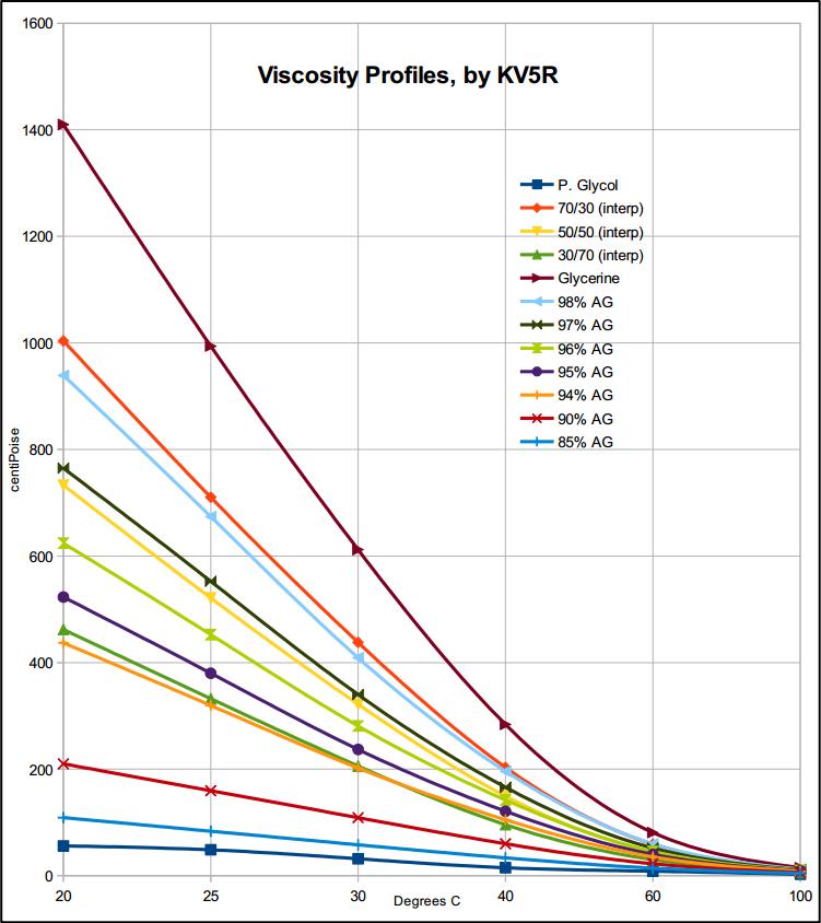 Viscosity Diagram Viscosity Glycerol Rel...
