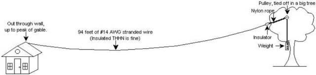 Radio folded dipole antenna additionally homemade cb dipole antenna