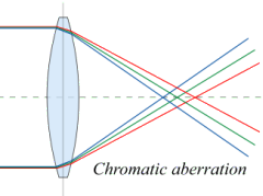 chromatic aberration diagram (cc wikimedia commons)