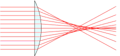 spherical aberration diagram (cc wikimedia commons)